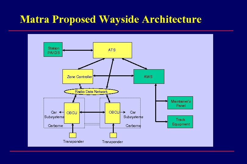 Matra Proposed Wayside Architecture Station PA/CIS ATS Zone Controller AWS Radio Data Network Maintainer's