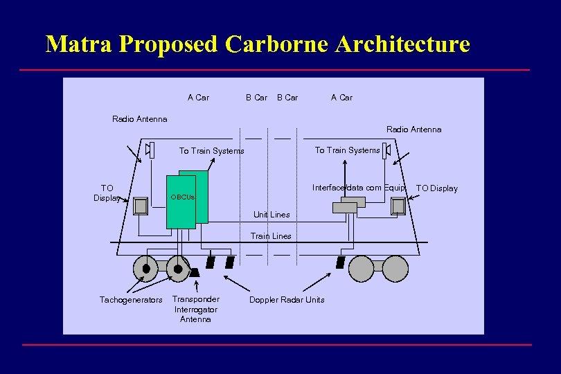 Matra Proposed Carborne Architecture A Car B Car A Car Radio Antenna To Train