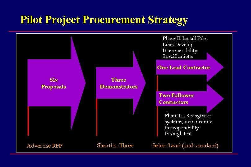 Pilot Project Procurement Strategy Phase II, Install Pilot Line, Develop Interoperability Specifications One Lead
