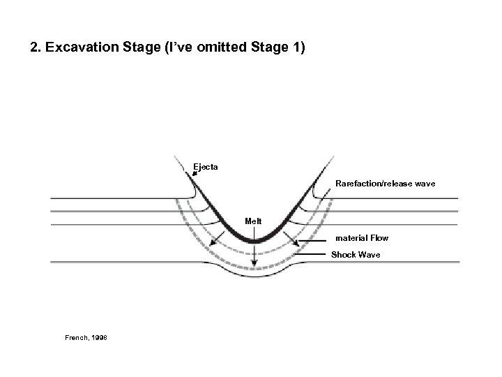 2. Excavation Stage (I've omitted Stage 1) Ejecta Rarefaction/release wave Melt material Flow Shock