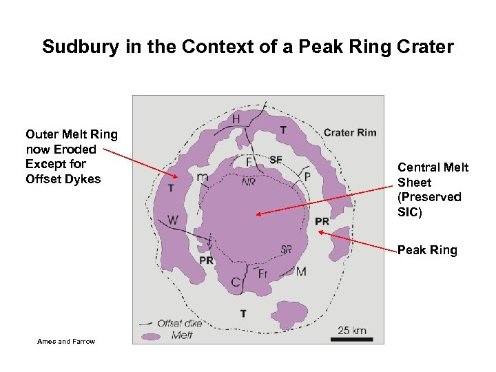 Sudbury in the Context of a Peak Ring Crater Outer Melt Ring now Eroded