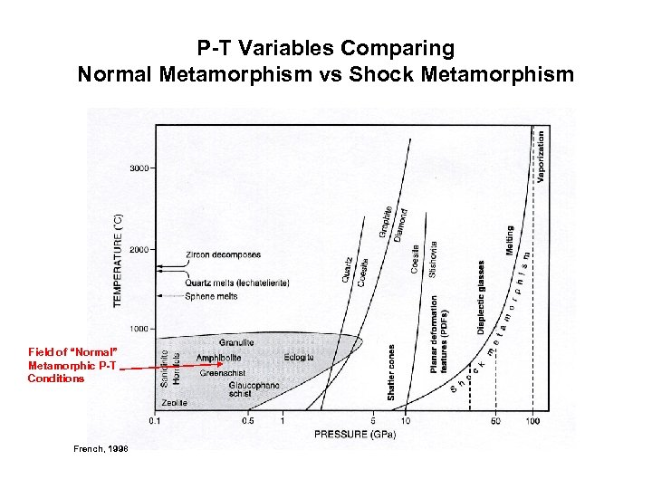 """P-T Variables Comparing Normal Metamorphism vs Shock Metamorphism Field of """"Normal"""" Metamorphic P-T Conditions"""