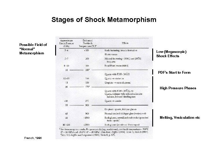 "Stages of Shock Metamorphism Possible Field of ""Normal"" Metamorphism Low (Megascopic) Shock Effects PDF's"