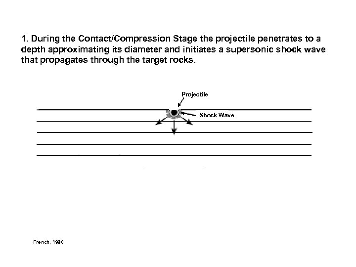 1. During the Contact/Compression Stage the projectile penetrates to a depth approximating its diameter