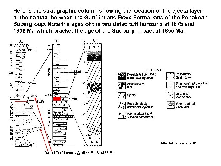 Here is the stratigraphic column showing the location of the ejecta layer at the
