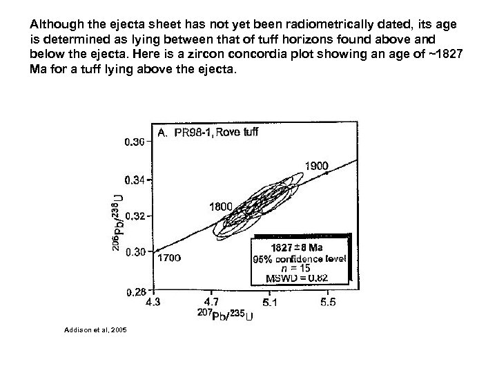Although the ejecta sheet has not yet been radiometrically dated, its age is determined