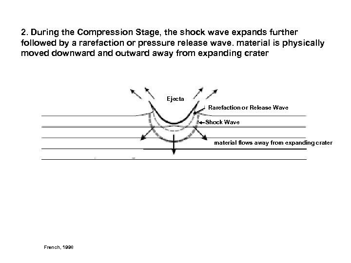 2. During the Compression Stage, the shock wave expands further followed by a rarefaction