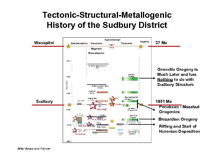Tectonic-Structural-Metallogenic History of the Sudbury District Wanapitei Hydrothermal Sedimentation Intrusions Tectonics Impacts 37 Ma