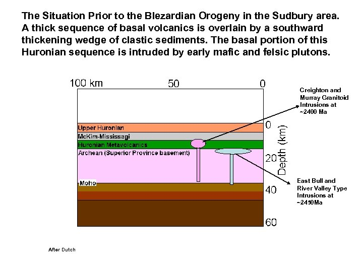The Situation Prior to the Blezardian Orogeny in the Sudbury area. A thick sequence
