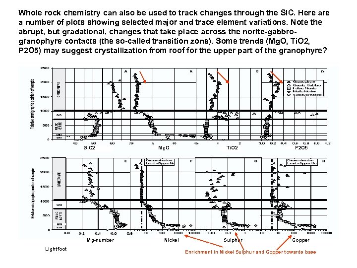 Whole rock chemistry can also be used to track changes through the SIC. Here