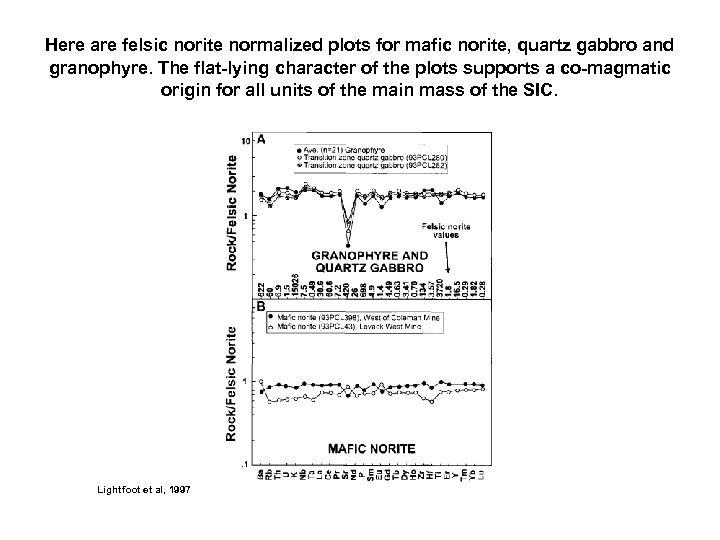 Here are felsic norite normalized plots for mafic norite, quartz gabbro and granophyre. The