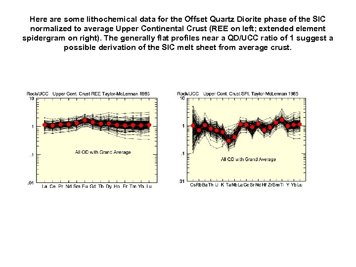Here are some lithochemical data for the Offset Quartz Diorite phase of the SIC