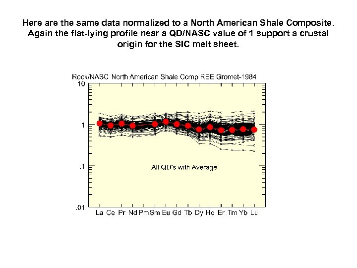 Here are the same data normalized to a North American Shale Composite. Again the