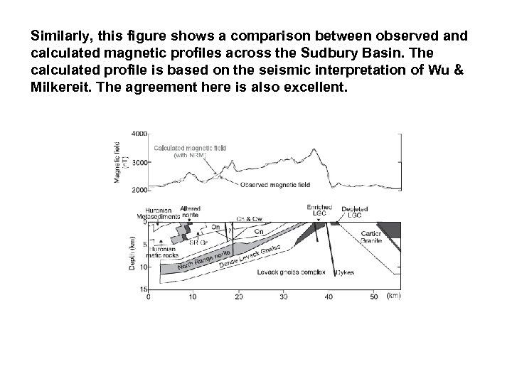 Similarly, this figure shows a comparison between observed and calculated magnetic profiles across the
