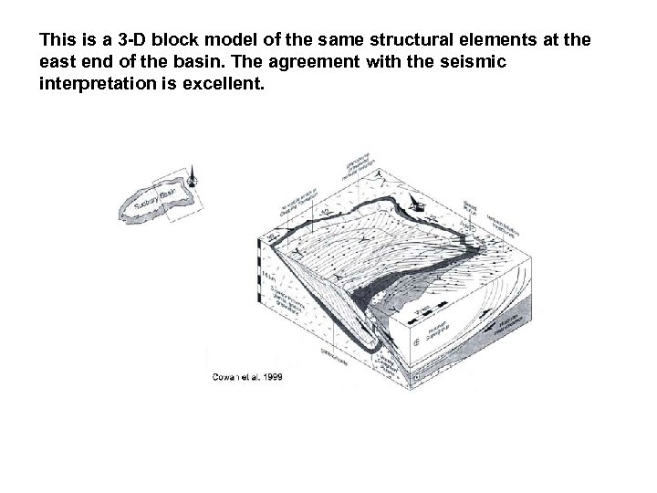 This is a 3 -D block model of the same structural elements at the