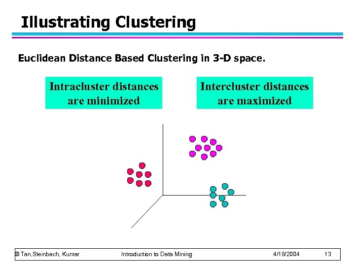 Illustrating Clustering Euclidean Distance Based Clustering in 3 -D space. Intracluster distances are minimized
