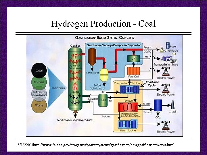 Hydrogen Production - Coal 3/15/2018 http: //www. fe. doe. gov/programs/powersystems/gasification/howgasificationworks. html