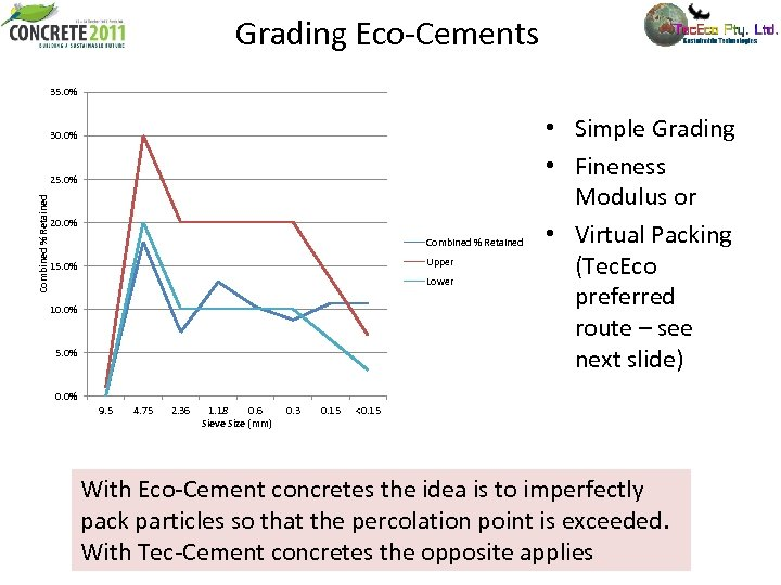 Grading Eco-Cements 35. 0% 30. 0% Combined % Retained 25. 0% 20. 0% Combined