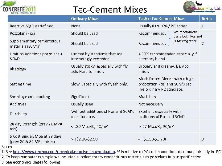 Tec-Cement Mixes Ordinary Mixes Tec. Eco Tec-Cement Mixes Notes Reactive Mg. O as defined