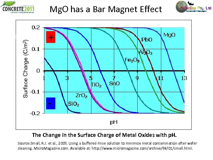 Mg. O has a Bar Magnet Effect The Change in the Surface Charge of