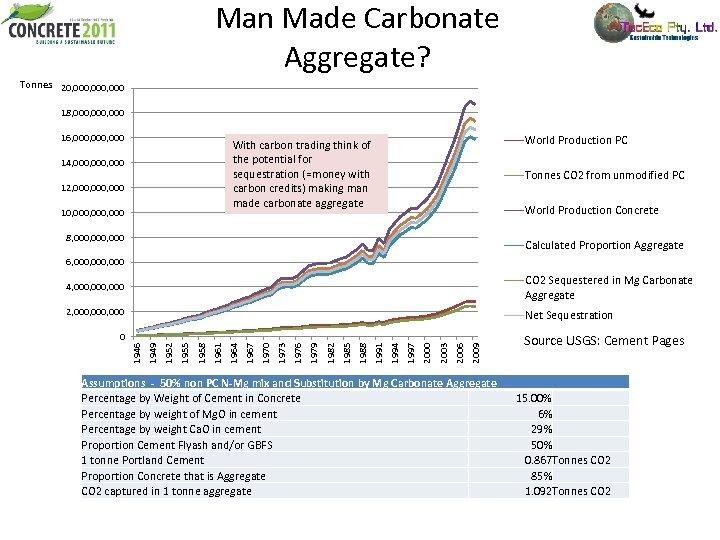 Man Made Carbonate Aggregate? Tonnes 20, 000, 000 18, 000, 000 16, 000, 000