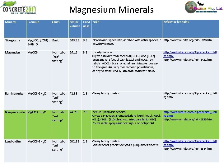 Magnesium Minerals Mineral Formula Class Giorgiosite Mg 5(CO 3)4(OH)2. Basic 5 -6 H 2