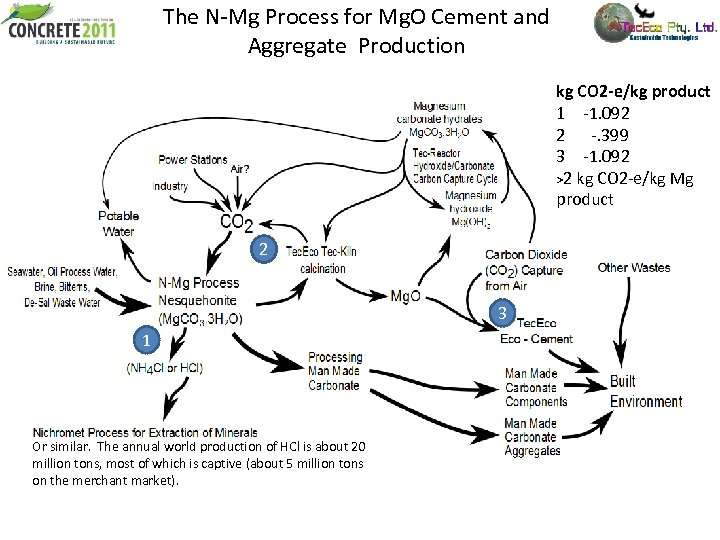 The N-Mg Process for Mg. O Cement and Aggregate Production kg CO 2 -e/kg