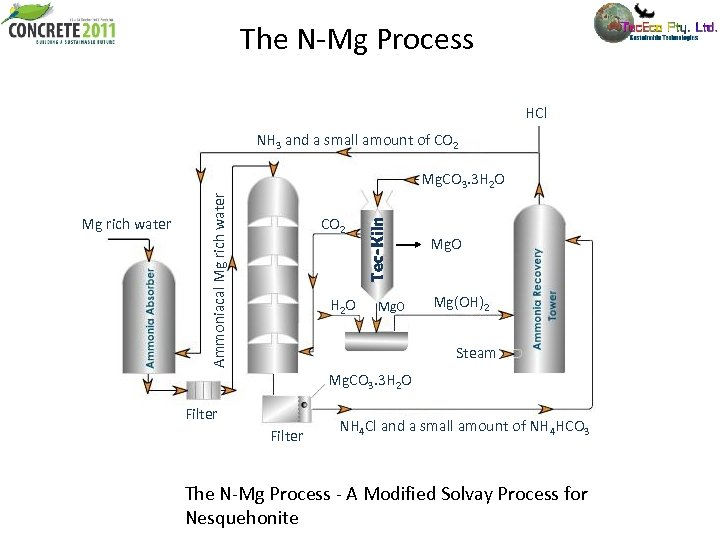 The N-Mg Process HCl NH 3 and a small amount of CO 2 H
