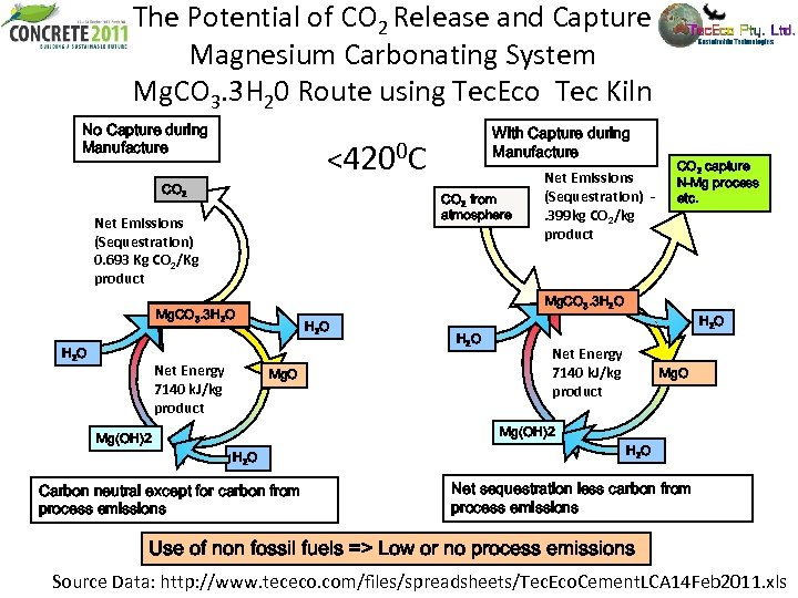 The Potential of CO 2 Release and Capture Magnesium Carbonating System Mg. CO 3.