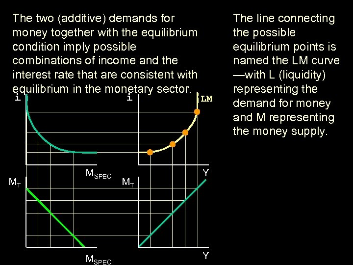 The two (additive) demands for money together with the equilibrium condition imply possible combinations
