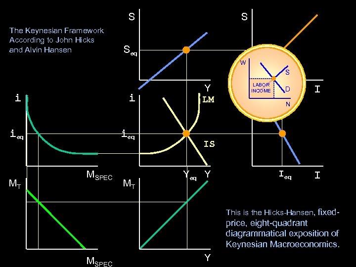S The Keynesian Framework According to John Hicks and Alvin Hansen S Seq W