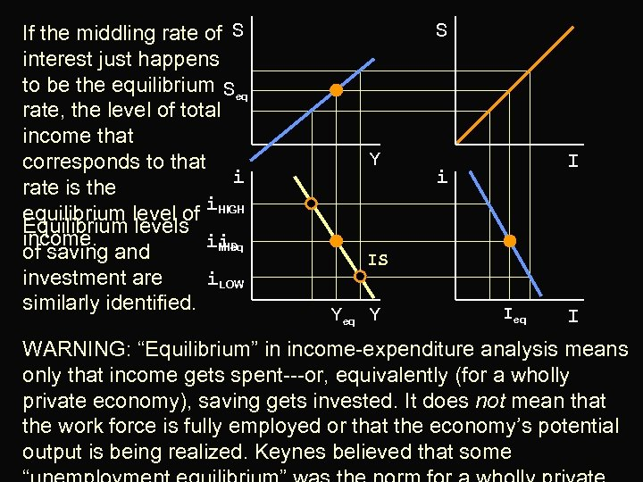 If the middling rate of S interest just happens to be the equilibrium Seq