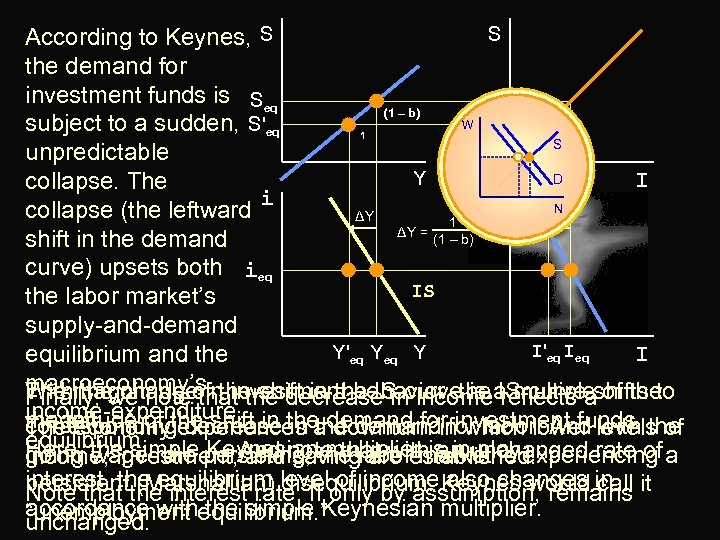 S According to Keynes, S the demand for investment funds is Seq (1 –