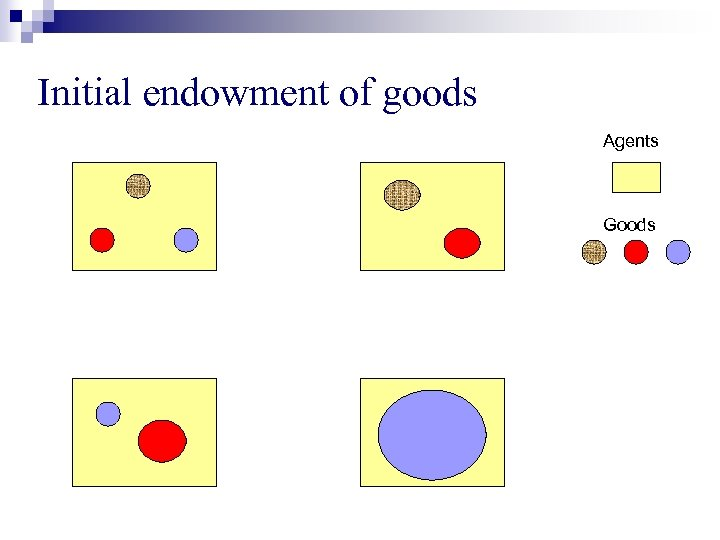 Initial endowment of goods Agents Goods
