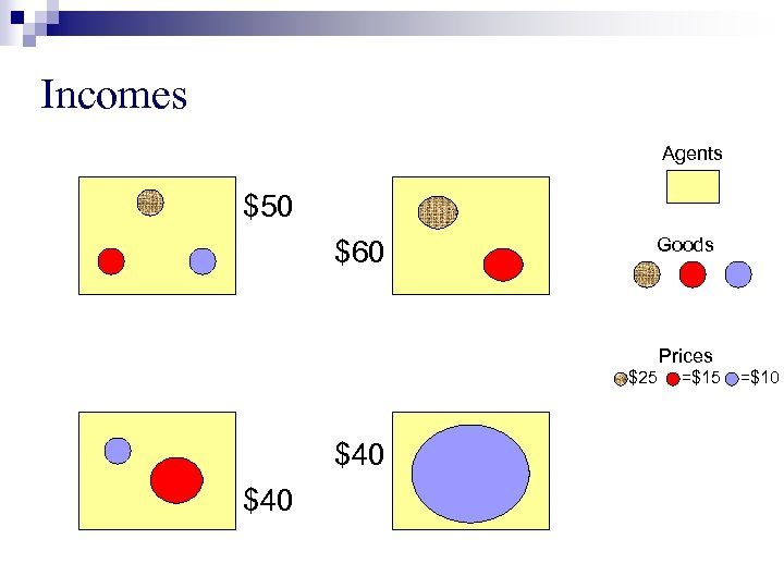 Incomes Agents $50 $60 Goods Prices =$25 $40 =$15 =$10