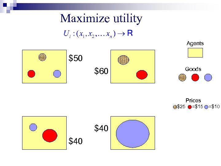 Maximize utility Agents $50 $60 Goods Prices =$25 $40 =$15 =$10
