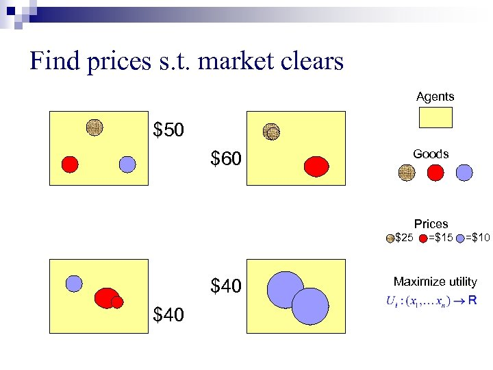 Find prices s. t. market clears Agents $50 $60 Goods Prices =$25 $40 =$15