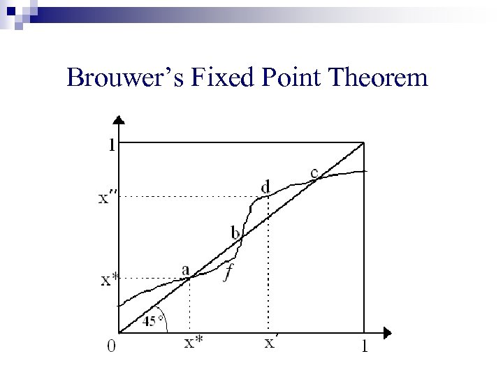 Brouwer's Fixed Point Theorem