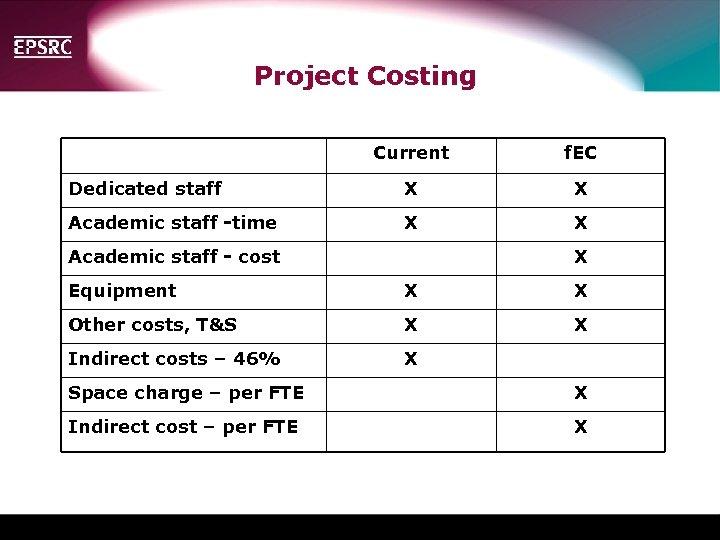 Project Costing Current f. EC Dedicated staff X X Academic staff -time X X