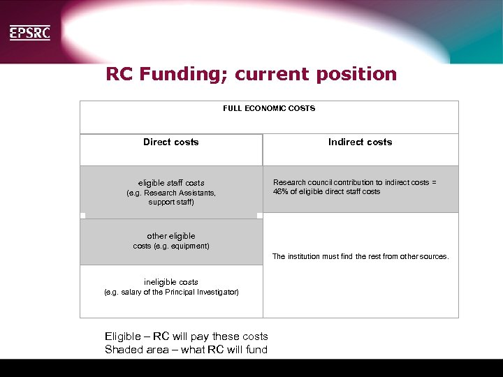 RC Funding; current position FULL ECONOMIC COSTS Direct costs Indirect costs eligible staff costs