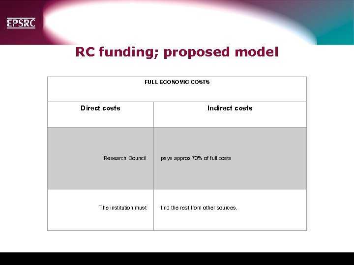 RC funding; proposed model FULL ECONOMIC COSTS Direct costs Indirect costs Research Council pays