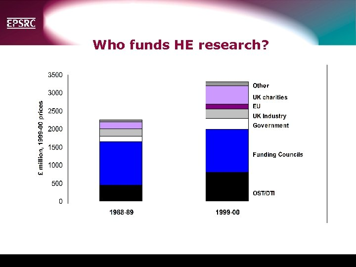 Who funds HE research? Insert pie chart of sources of HE Research income for