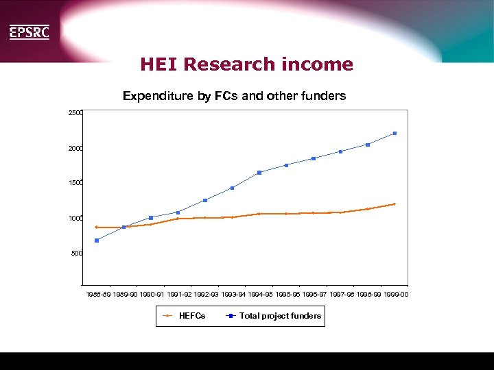 HEI Research income Expenditure by FCs and other funders 2500 2000 1500 Insert the