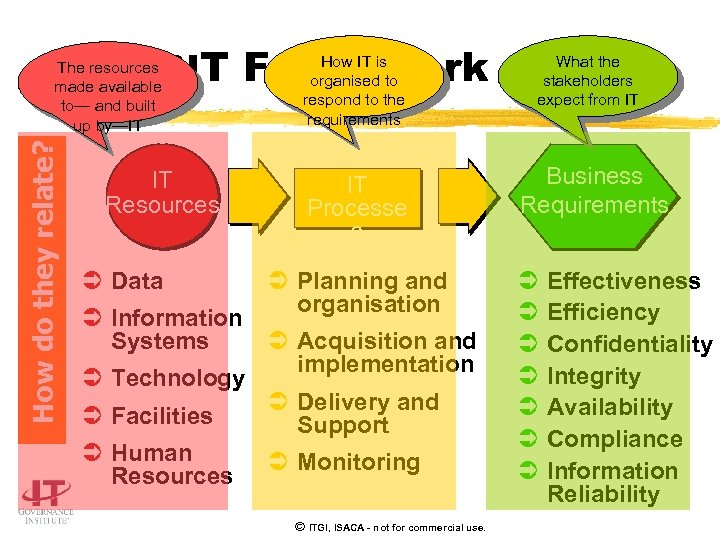 COBIT Framework How do they relate? The resources made available to— and built up