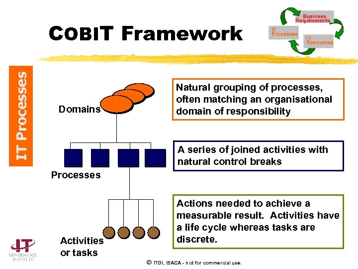 IT Processes COBIT Framework Domains Natural grouping of processes, often matching an organisational domain