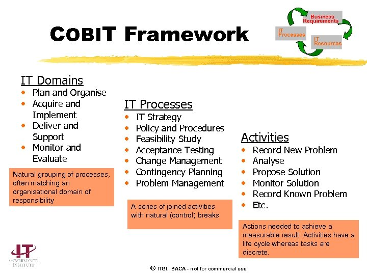 COBIT Framework IT Domains • Plan and Organise • Acquire and Implement • Deliver