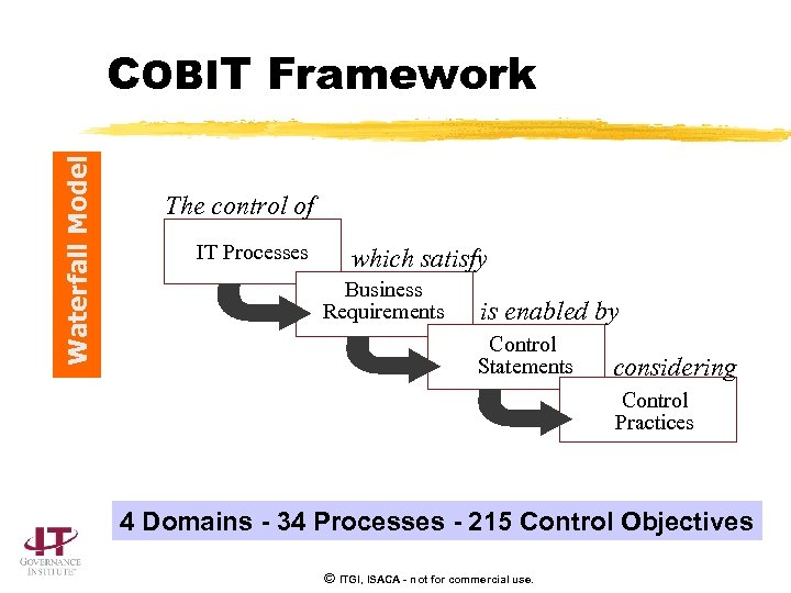 Waterfall Model COBIT Framework The control of IT Processes which satisfy Business Requirements is