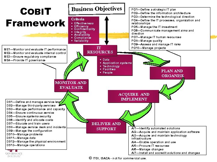 COBIT Framework Business Objectives Criteria • • Effectiveness Efficiency Confidentiality Integrity Availability Compliance Reliability