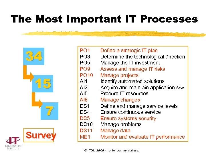 The Most Important IT Processes 34 15 7 Survey PO 1 PO 3 PO