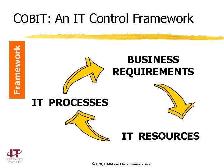 Framework COBIT: An IT Control Framework BUSINESS REQUIREMENTS IT PROCESSES IT RESOURCES © ITGI,